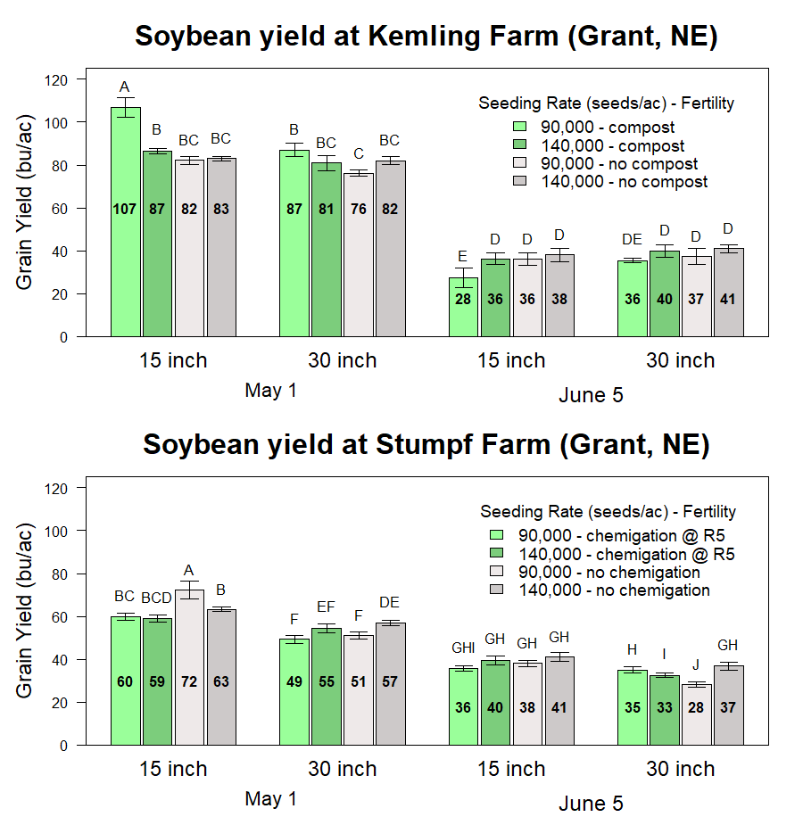 1.03 graph-soybean-yield-SStepanovic-F2.png