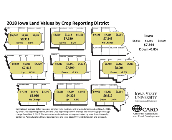 2018 Iowa land values by crop reportin district