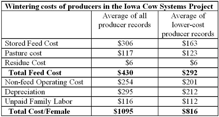 Table of Ohio cow wintering costs