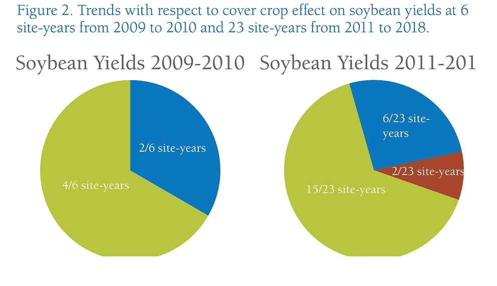 2.15 newsletter Winter_Rye_Effect_on_Soybean Yield.jpg