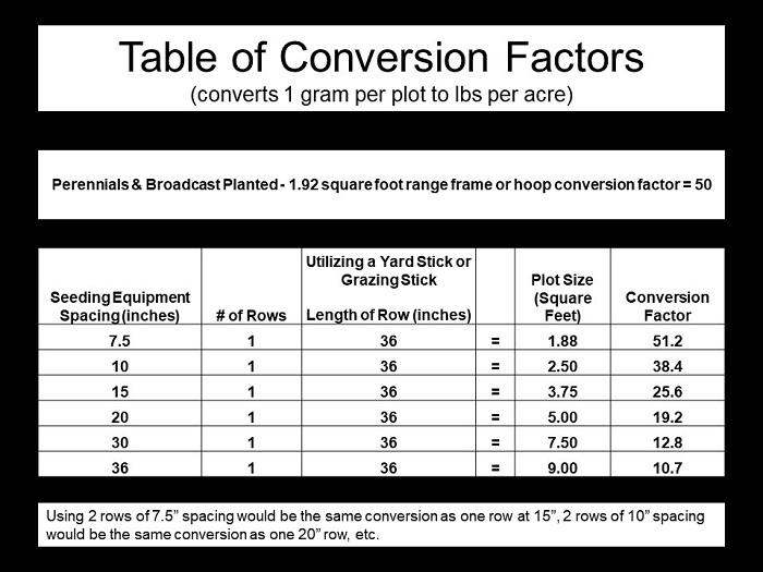 Table to convert crops to tonnage