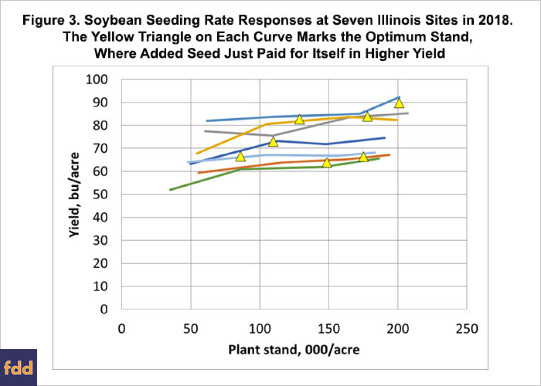 Fig3-seeding-rate-032219.png
