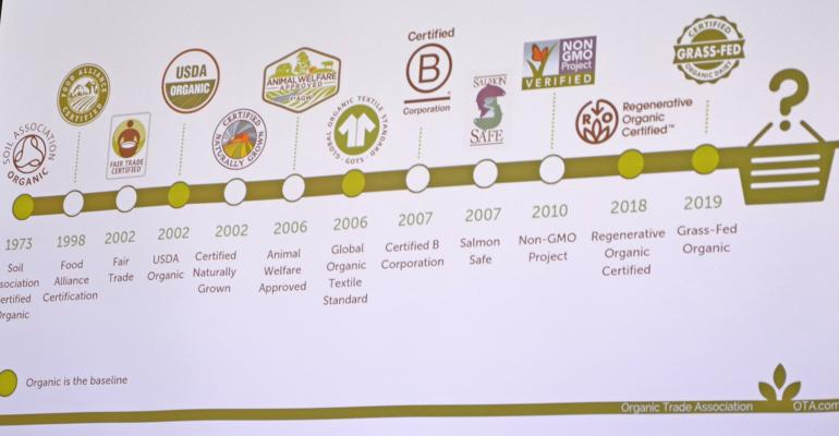 This slide shows the changes in labeling of organic and other specialty products through the decades.