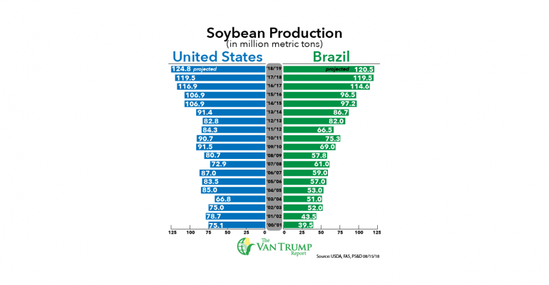 global soybean production