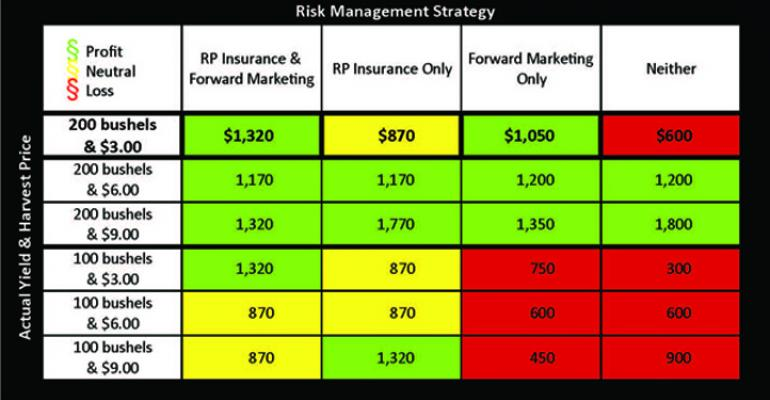 Real Crop Insurance Value