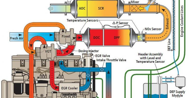 John Deere adopts a chemical after-treatment for Final Tier 4 engines