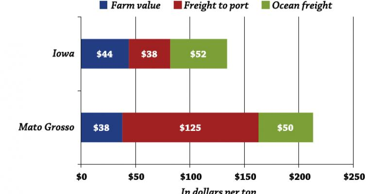 Soybean transportation costs to Shanghai China in dollars per ton