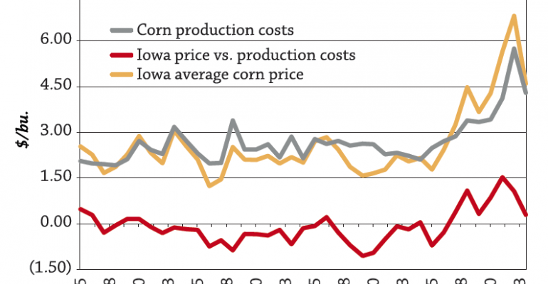 Iowa corn prices received by farmers USDA NASSWhile these are broad averages itrsquos easy to see the good times since late 2006 and disturbing to see how long dry spells can last