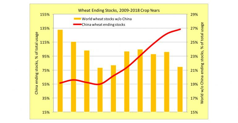 Wheat ending stocks, with and without China