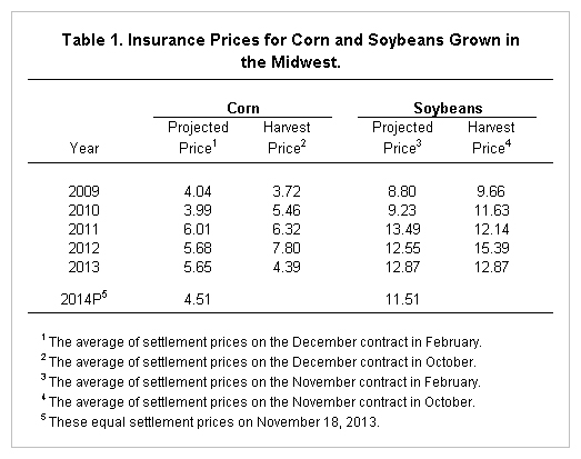 insurance prices for corn, soybeans in the midwest