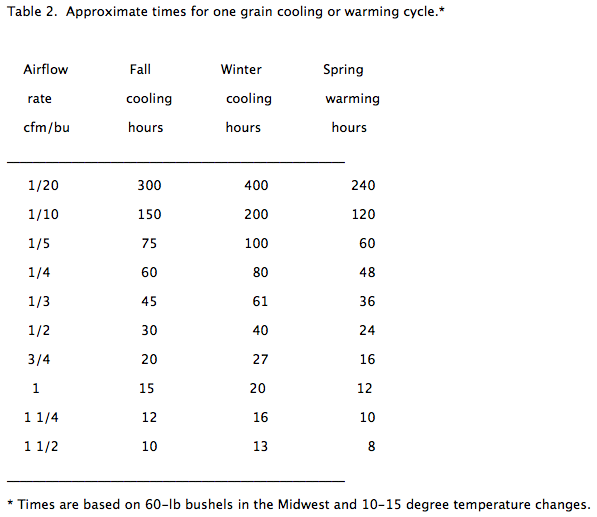 grain cooling and warming cycle times