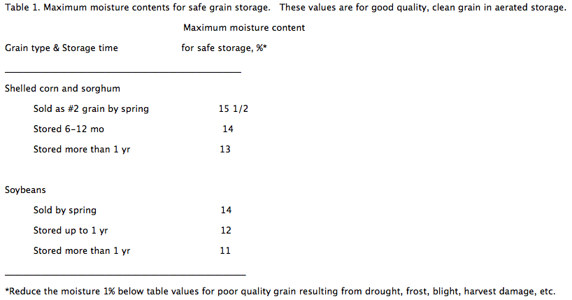 maximum moisture contents for safe grain storage