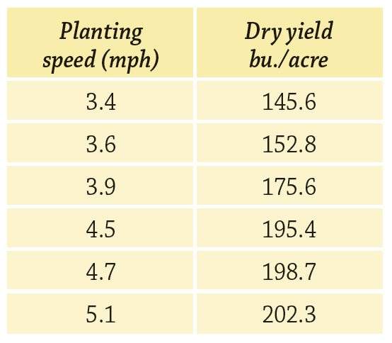 planting speed and yield