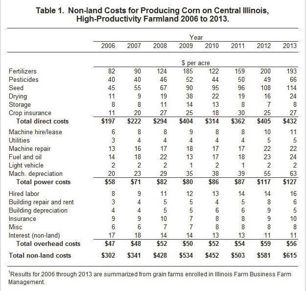 non-land costs for corn production