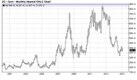Figure 2. CBT Corn: Monthly Nearest Prices Source: BarChart.com