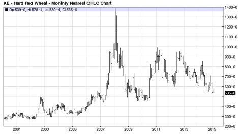 Figure 1. KC Hard Red Wheat: Monthly Nearest Prices Source: BarChart.com