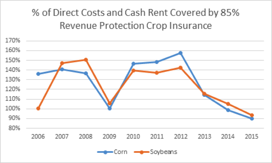 crop insurance coverage costs