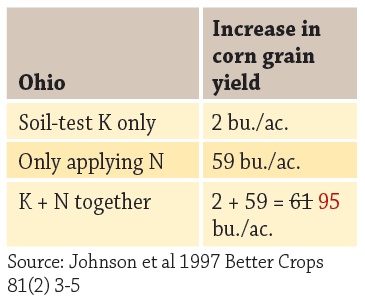 increased corn grain yield, Ohio