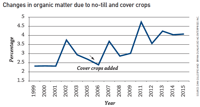 changes in organic matter from no-till, cover crops
