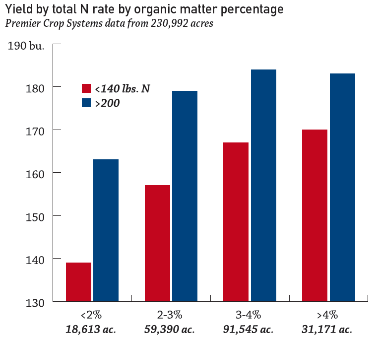 Yield b y total nitrogen rate by organic matter