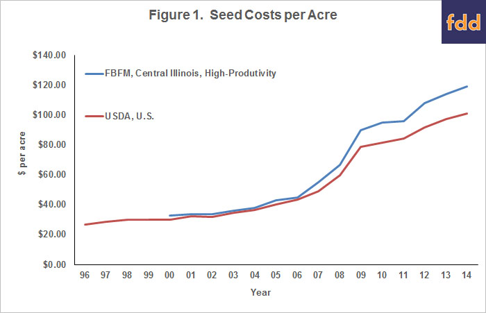 corn seed costs per acre