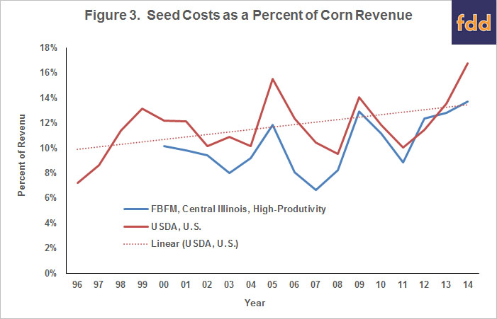 seed cost as a percent of corn revenue
